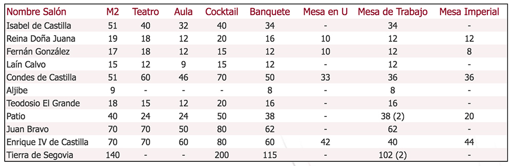 Capacidades Hotel Spa La Casa Mudejar